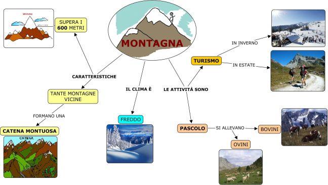 Le Mappe Giuste Per Dislessia E Dsa Le 5 Caratteriste Indispensabili Dr Gianluca Lo Presti