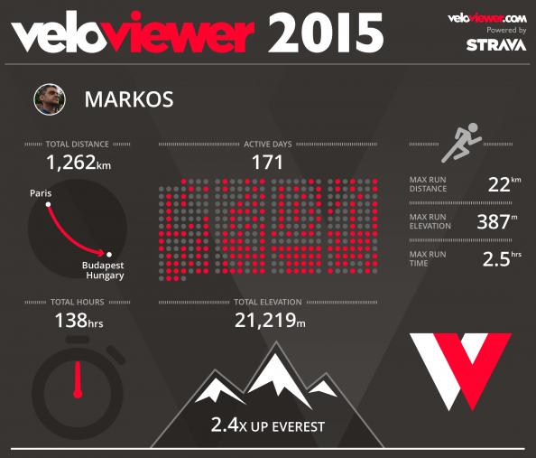VeloViewer year overview