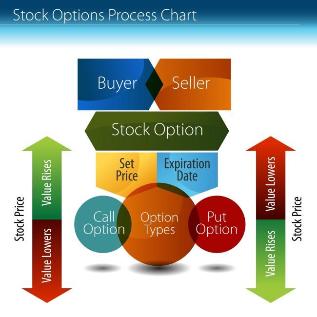 Những khái niệm cơ bản về option, quyền chọn trong thị trường tài chính, chứng khoán