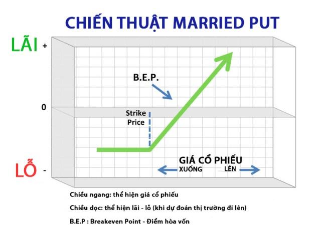 chien-thuat-dau-tu-quyen-chon-married-put