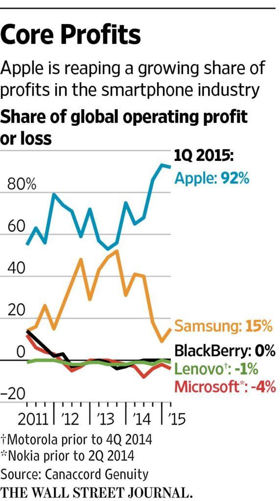 Apple chiếm tới 92% lợi nhuận lĩnh vực Smartphone Q1 2015 – Nguồn Wall Street Trong đồ thị trên bạn thấy tổng lợi nhuận trong lĩnh vực này của Apple và Samsung vượt 100% là do những có nhiều công ty đã rơi vào tình trạng thua lỗ