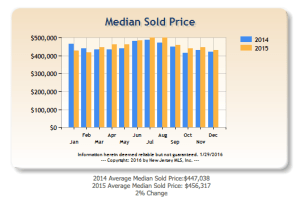 Median Sale Prices in Bergen County 2014 vs 2015