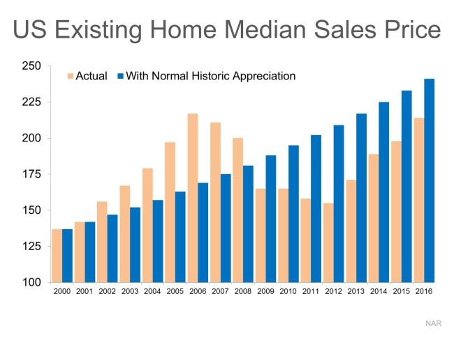 Home Values: DEFINITELY NOT in Bubble Range!!   Simplifying The Market