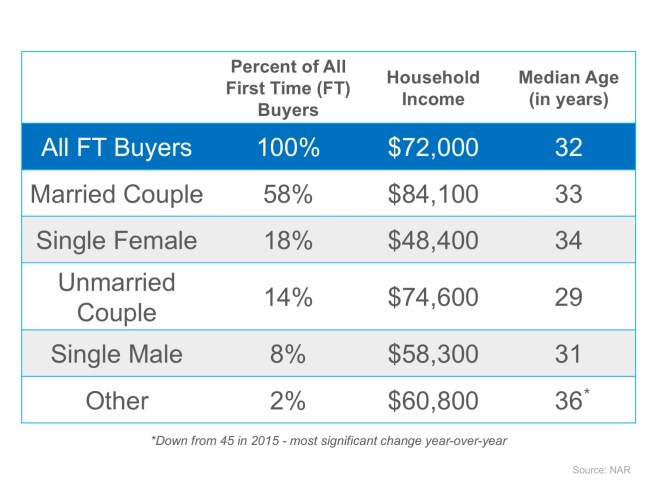 It's Not Always Marriage Before Mortgage | Simplifying The Market