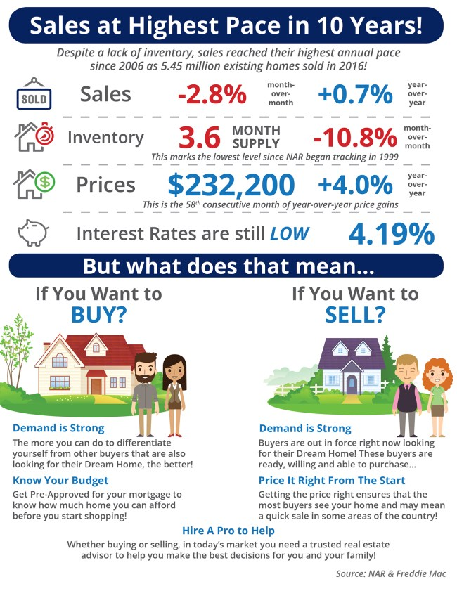 Sales at Highest Pace in 10 Years! [INFOGRAPHIC] | Simplifying The Market