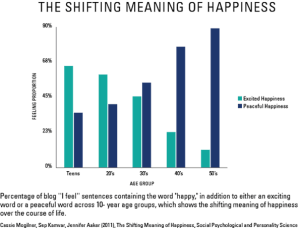 The shifting meaning of happiness