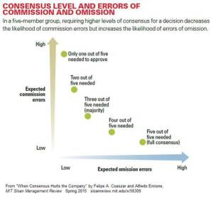 Consensus level and errors of commission and omission.