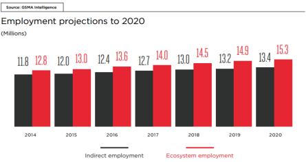 Employment projectios to 2020