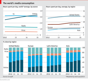 The world's media consumption