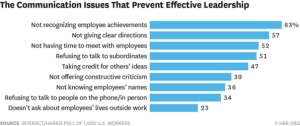 The communication issues that prevent effective leadership