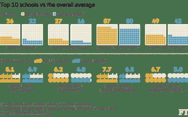 Top ten schools vs the overall average