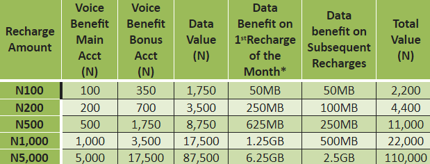 Glo Lunched Another Yakata Awoof Plan For Amazing Subscribers