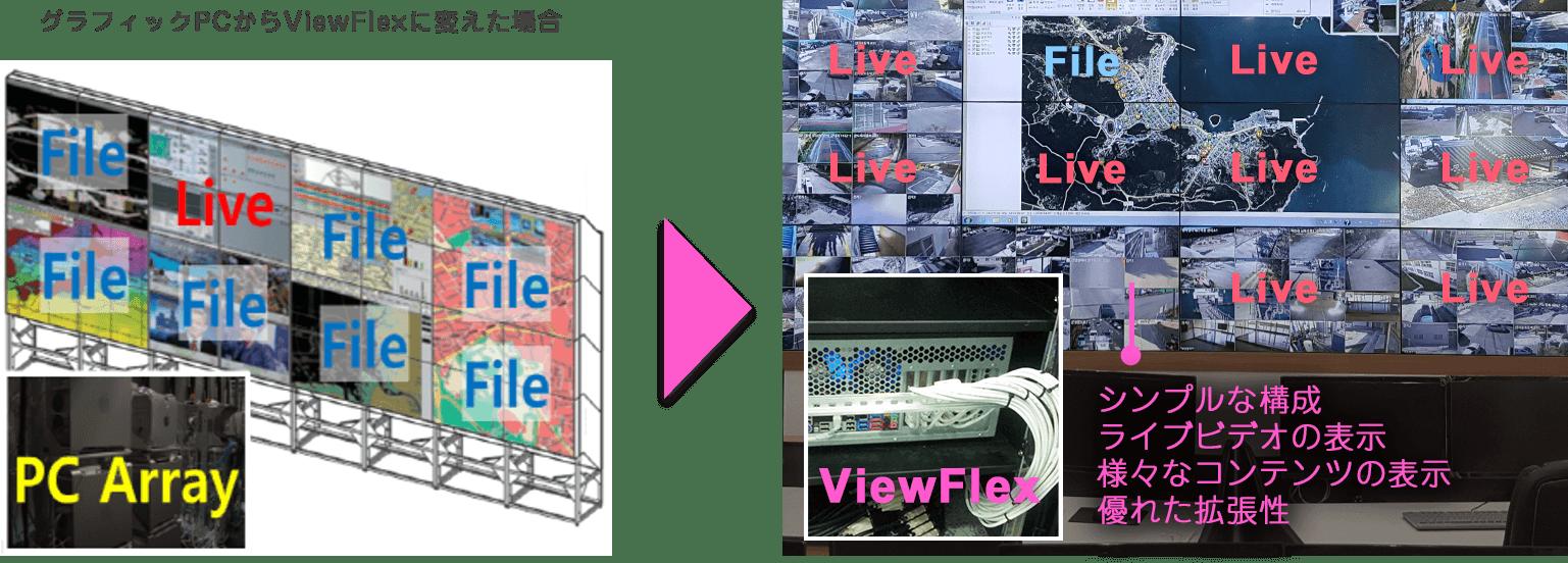 グラフィックPCからViewFlexに変えた場合:シンプルな構成 ライブビデオの表示 様々なコンテンツの表示 優れた拡張性