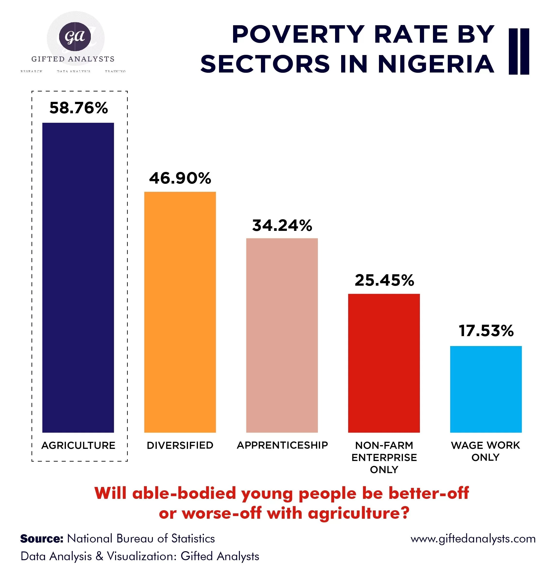[INFOGRAPHICS] Poverty Rate By Sectors In Nigeria
