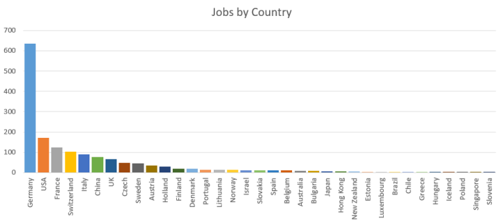 Graph of jobs by country, listed on gigglemusic