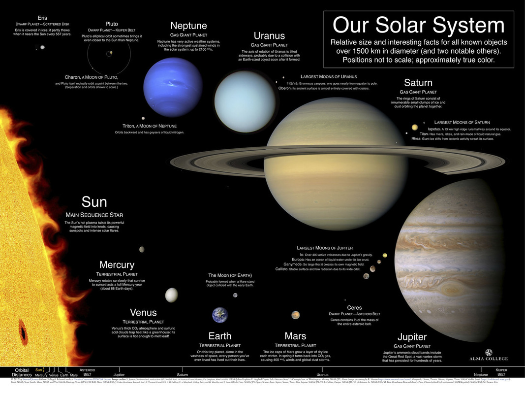 Objects In Our Solar System 8 4 1