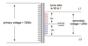 If threephase power uses three wires, why doesn't singlephase use one wire? : AskEngineers