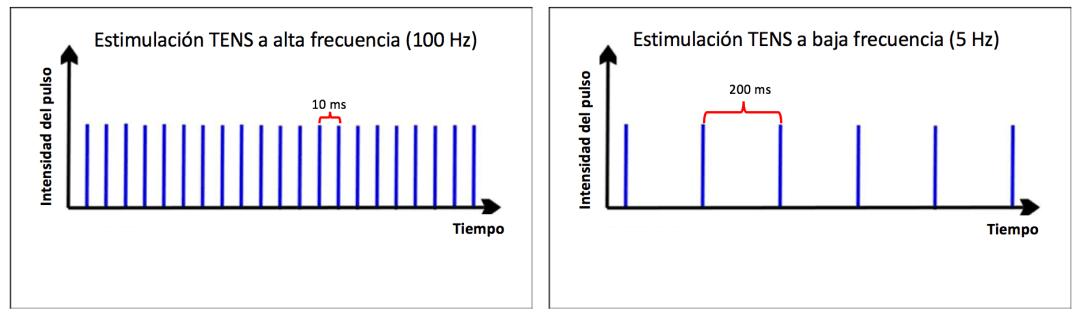 electroestimulador formas de onda