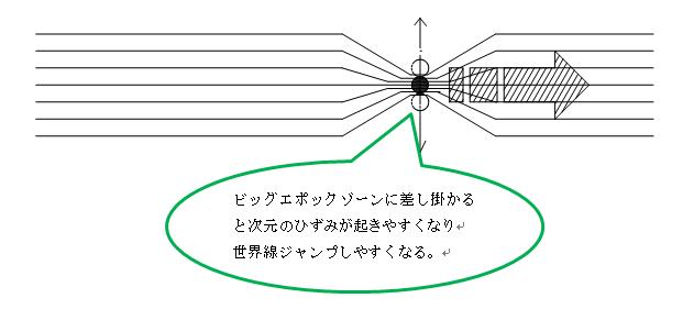 当ブログでの世界線移動の概念