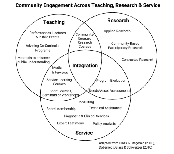 Why Engage? | The Edward Ginsberg Center for Community ...