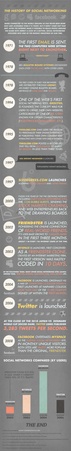 the history of social network infographic > The History of Social Networking   Infographic