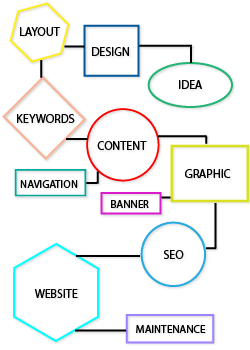 WordPress Website Design Graphic