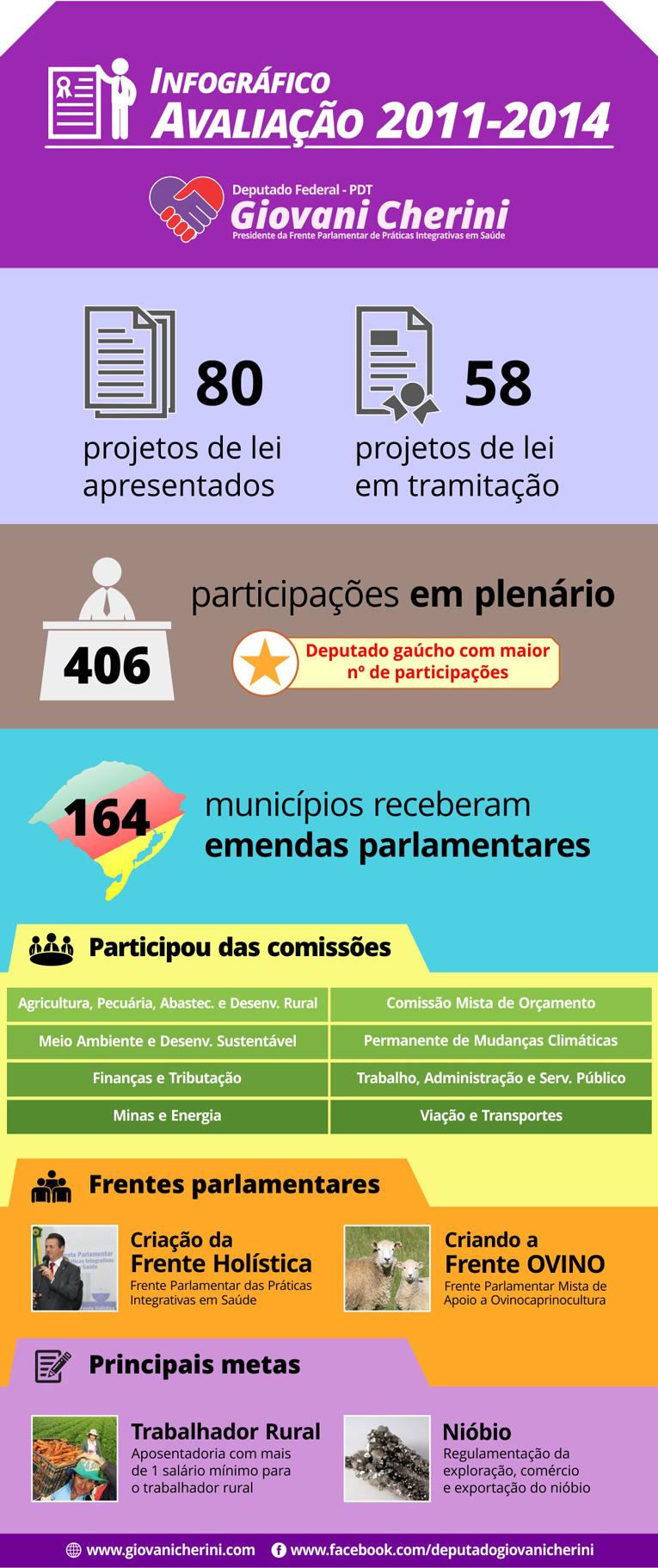 Infográfico Avaliação mandato 2011-2014 Giovani Cherini