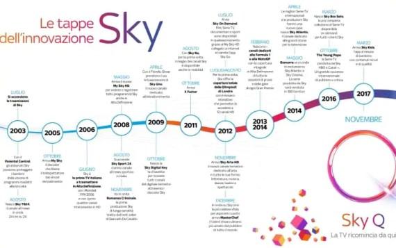 Sky Q: il futuro della fruizione dei contenuti TV 5
