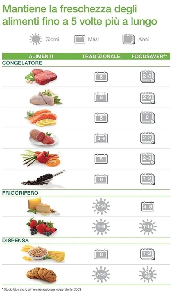 FoodSaver 13X: non di soli gadget è fatta la casa! 4