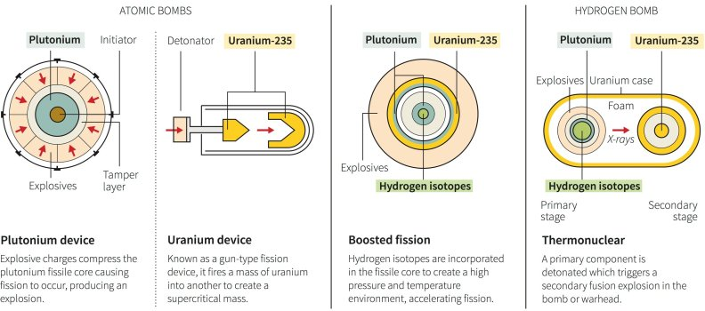 how-nuclear-bombs-work-graphic
