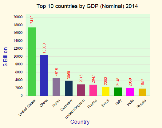 gdp-nominal-ranking