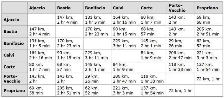 Planning Your Trip to Corsica - Car distances