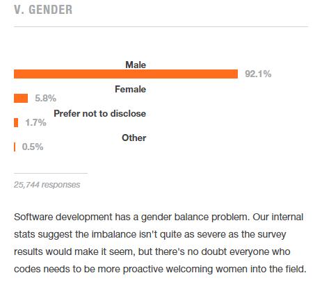 Women Techmakers Montréal