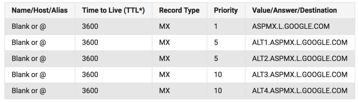 G suite MX Records G Suite - OVH Mail
