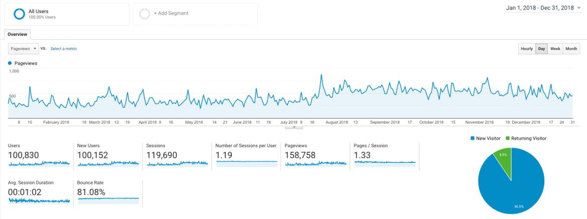 Google Analytics Dashboard for January 1, 2018 to December 31, 2018