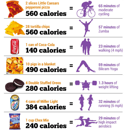Eating versus exercise