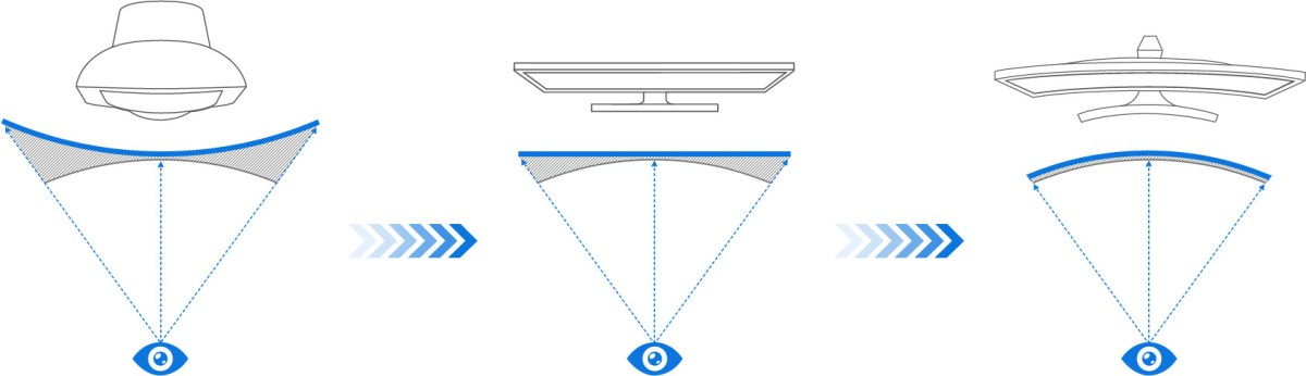Samsung shows off how the eye views different monitors. Image from Samsung