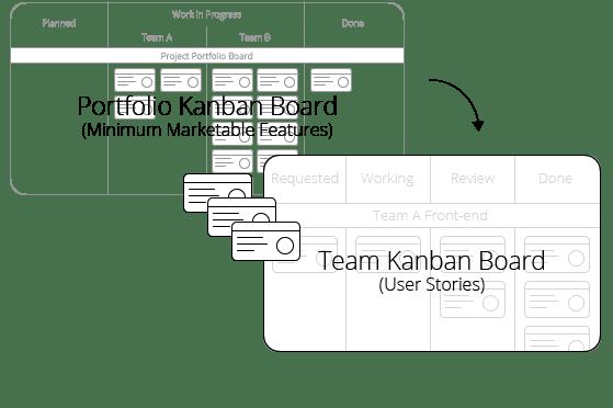 Portfolio Kanbanize - MVP