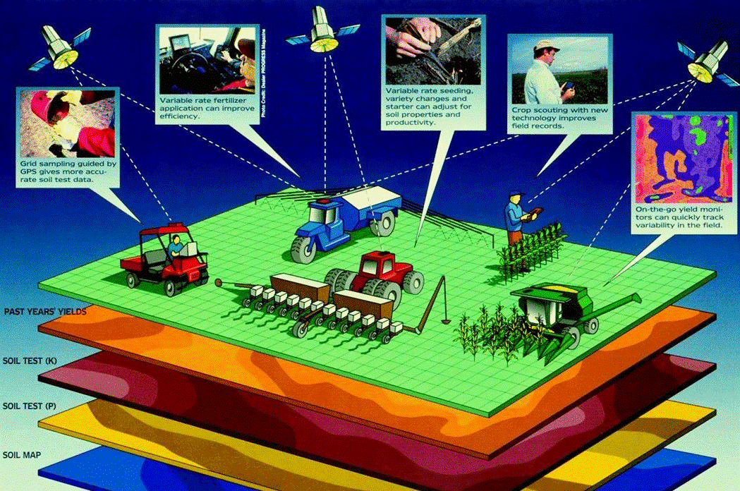 GIS in Agriculture – Two important uses