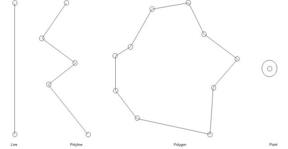 Line, Polyline, Polygon and Point