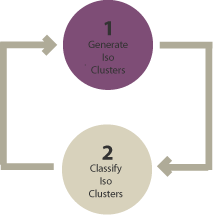Unsupervised Classification Diagram