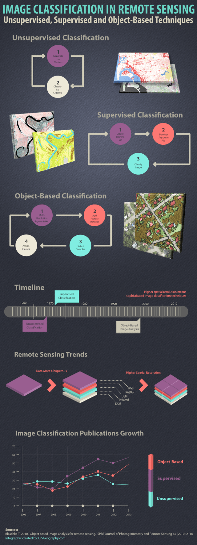 Image Classification in Remote Sensing