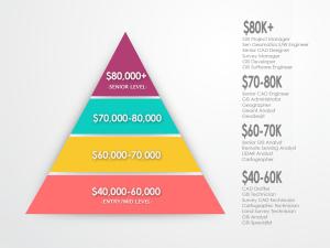 GIS Salary Pyramid - Infographic