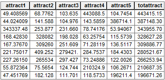 Huff Attractiveness Table