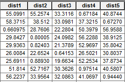 Huff Distance Table