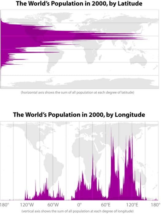 Population histograms by latitude and longitude. Source: Bill Rankin, 2008.