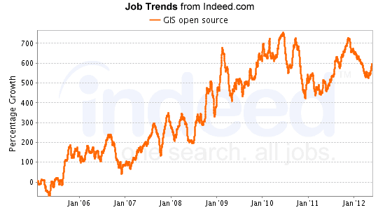 Growth of GIS job listings with the term open source.