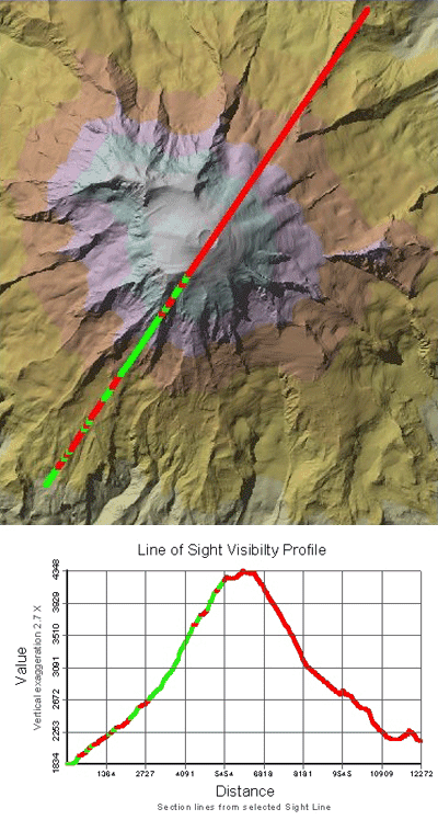 Line of sight analysis showing the obstructed (red) and visible (green) points across a terrain.