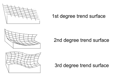 trend-surfaces