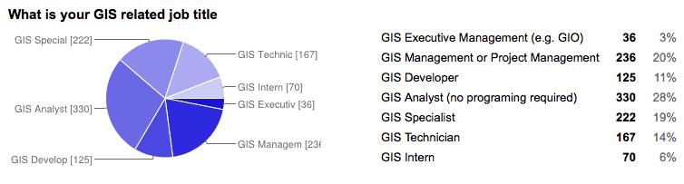 GIS-job-title